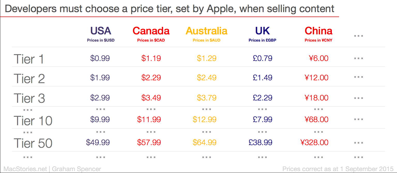 A beginners guide to app store pricing tiers macstories the app store pricing tiers biocorpaavc Images